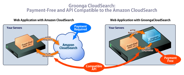 (Figure 2: Web Applications with Amazon CloudSearch v.s. Web Applications with Groonga CloudSearch)